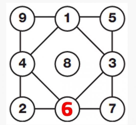 Görselde yer alan karenin kenarları toplamı 15 ediyor. Bu nedenle boşluğa 6 sayısı gelmeli!