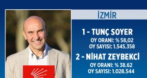 İşte ilçe ilçe İzmir'in kazanan belediye başkanları