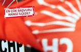 CHP İzmir'de aday adaylığı ücreti kaç para?