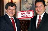 Babacan ve Davutoğlu'nun partileri kaç oy alacak? Çarpıcı anket...
