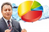 Babacan'ın partisi AK Parti ve MHP'den ne kadar oy alıyor?