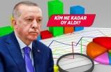 Erdoğan'a son ankette 'başkanlık sistemi' şoku