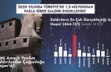 Hackerlar Türkiye'ye en çok Mayıs ayında saldırdı!
