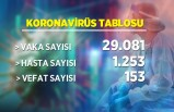 26 Mart koronavirüs tablosu