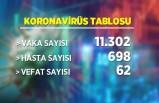 5 Mart Koronavirüs Tablosu