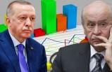 Erdoğan ve Devlet Bahçeli'ye bir anketten daha kötü haber!