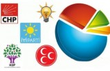 Son anket sonuçlarında HDP detayı: Belirleyici olacak