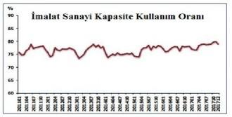 Aralık'ta 0.9 Puan Düştü