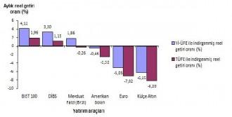 Borsa İstanbul Endeksi