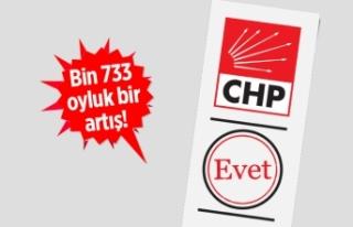CHP İzmir, oyunu en çok o ilçede artırdı!