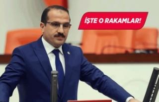 AK Parti İzmir Milletvekili Yaşar Kırkpınar rakamları...