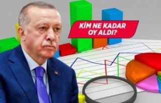 Erdoğan'a son ankette 'başkanlık sistemi'...