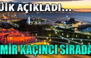 İzmir O Listede Kaçıncı Sırada?