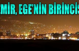 İzmir, Ege'nin Birincisi Oldu