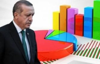 Erdoğan'a destek kritik sınırda