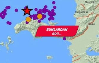 Ege'de son bir ayda 5 bin 068 deprem