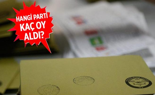 İl Seçim Kurulu İzmir'deki seçim sonuçlarını açıkladı!