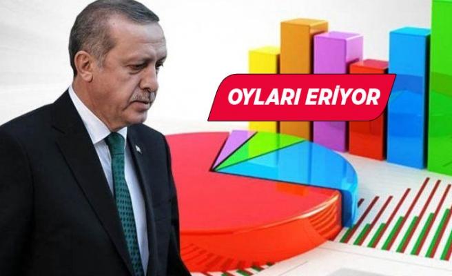 Son ankette Erdoğan'a kötü haber!
