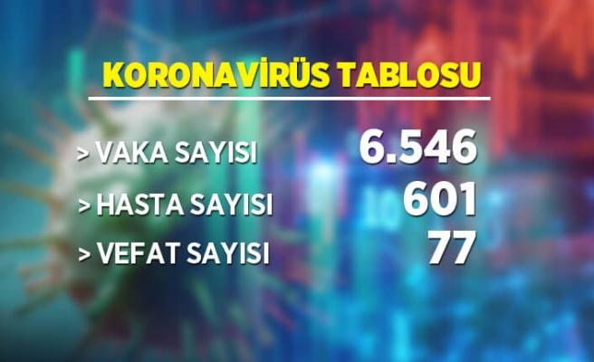 Koronavirüs tablosu
