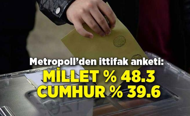 Metropoll'den ittifak anketi: Millet % 48.3 Cumhur % 39.6