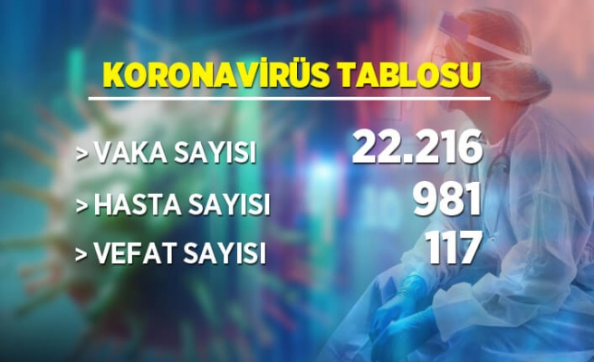 22 Mart koronavirüs tablosu
