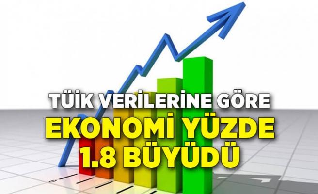 Ekonomi 2020 yılında yüzde 1.8 büyüdü