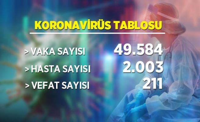 6 Nisan koronavirüs tablosu