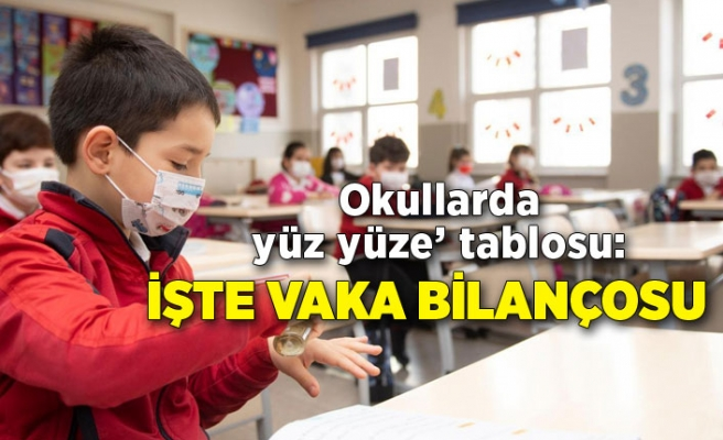 Okullarda 'yüz yüze' tablosu: İşte vaka bilançosu
