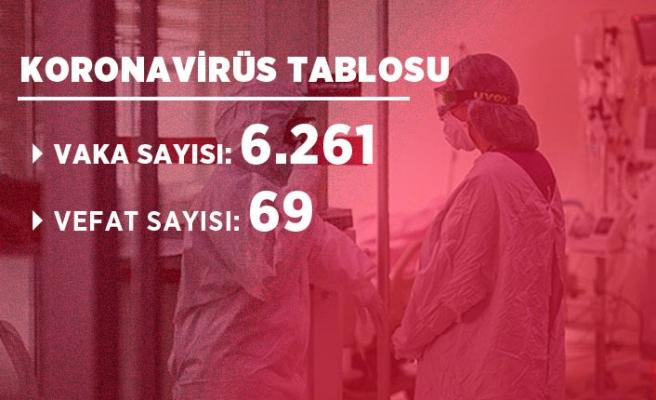 11 Haziran corona virüsü verileri açıklandı! İşte güncel tablo