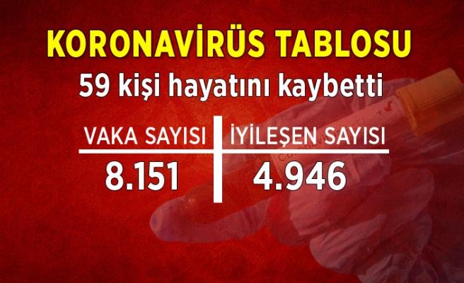 Koronavirüs tablosu (21 Temmuz)