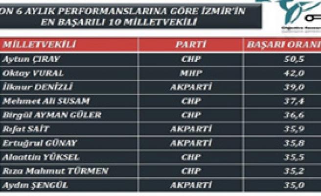 İzmir'in En Başarılı Milletvekili
