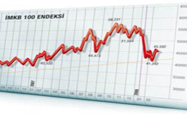 Borsa Günü Yüzde 1,73 Düşüşle Kapadı