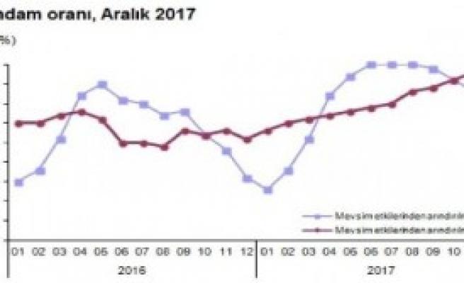 İşsizlik oranları çift hanede kaldı