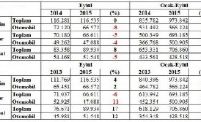 Sanayi Üretimi İlk 9 Ayda Yüzde 17 Arttı