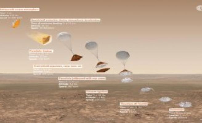 Uzay Aracı Mars'a İndi