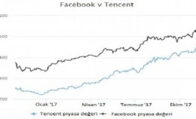 'Facebook'u Geçerek Beşinci Oldu'