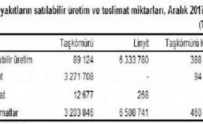 7.18 Milyon Ton Kömür Yakıldı