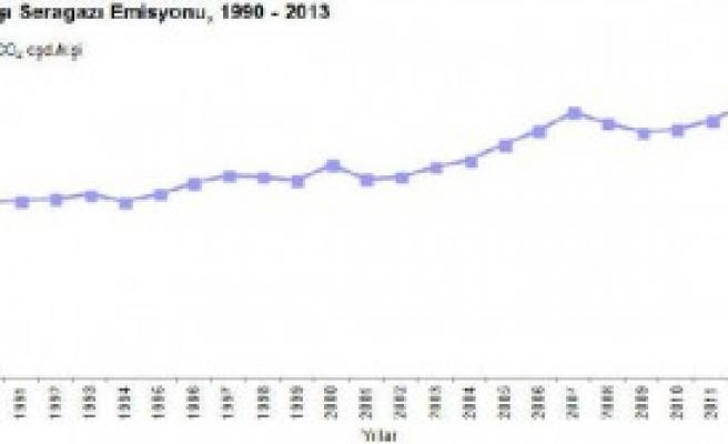 2013'te 20 Milyon Ton Arttı