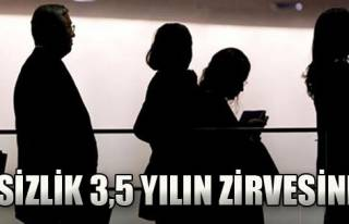 İşsizlik 3,5 Yılın Zirvesinde
