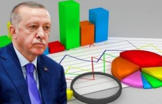 Son ankette Erdoğan'a büyük şok