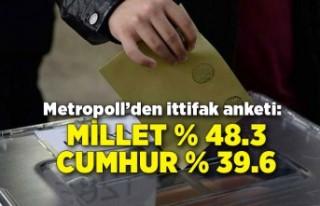 Metropoll'den ittifak anketi: Millet % 48.3 Cumhur...