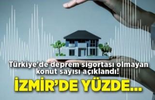 Türkiye'de deprem sigortası olmayan konut sayısı...