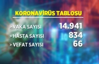 12 Mart koronavirüs tablosu