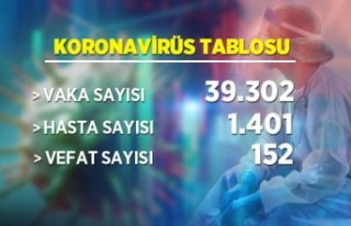 31 Mart koronavirüs tablosu