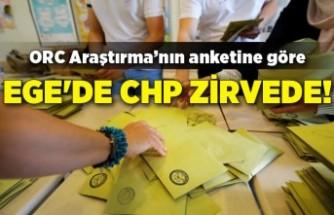 Ege'de CHP zirvede!