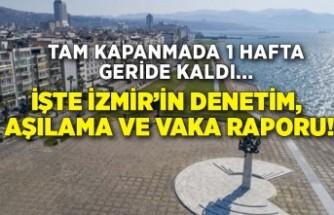İşte İzmir'in denetim, aşılama ve vaka raporu!