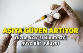 Aşıya güven artıyor; yüzde 52,7'si Biontech'i daha güvenilir buluyor
