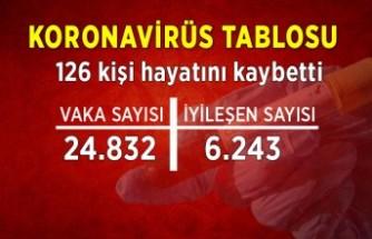Koronavirüs tablosu (3 Ağustos)