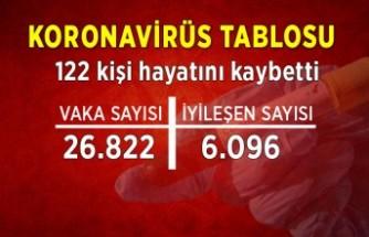 Koronavirüs tablosu (4 Ağustos)